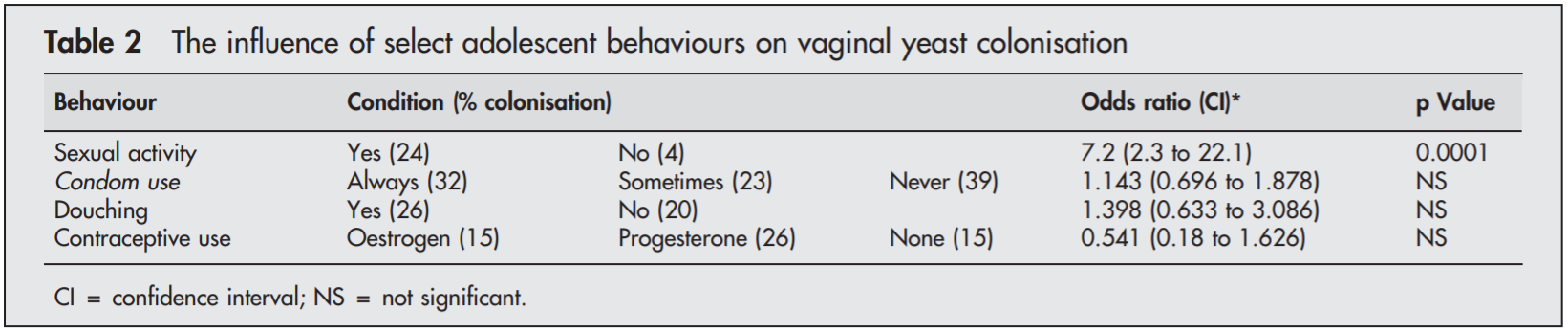 This chart shows the relationship between various behaviors and vaginal yeast colonization.  As you can see, there is not a significant correlation between condom use and this type of vaginal colonization of Candida.