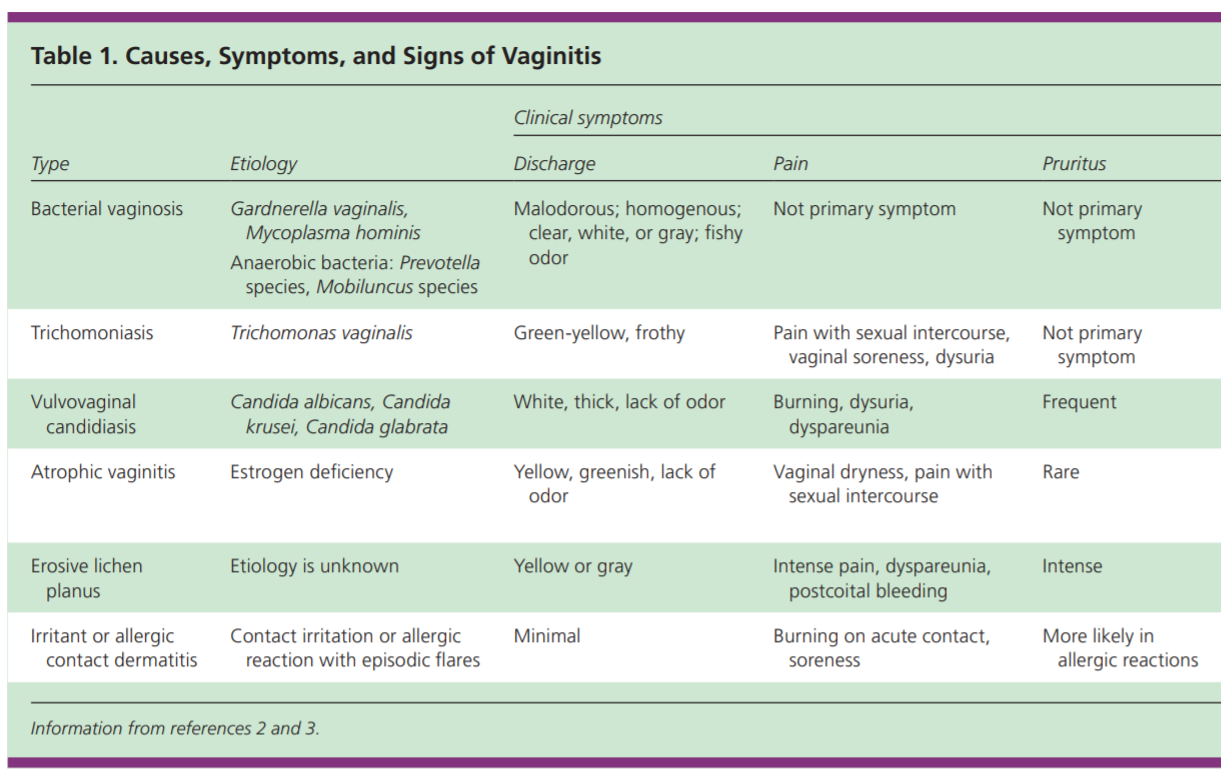 This chart illustrates causes, signs, and symptoms of highly common vaginal infections. Note that vulvovaginal Candidiasis is a fancy term for vaginal yeast infections; and, that pruritis is a term that means itchiness.