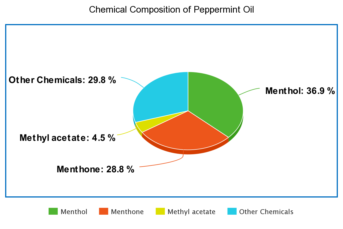 The above chart shows the general composition of peppermint oil. Although these findings may be similar to many peppermint oils, the study this data was taken from stated the chemical composition of peppermint oil has been found to differ. One study found β-terpinene and piperitone oxide as the main components of peppermint oil.