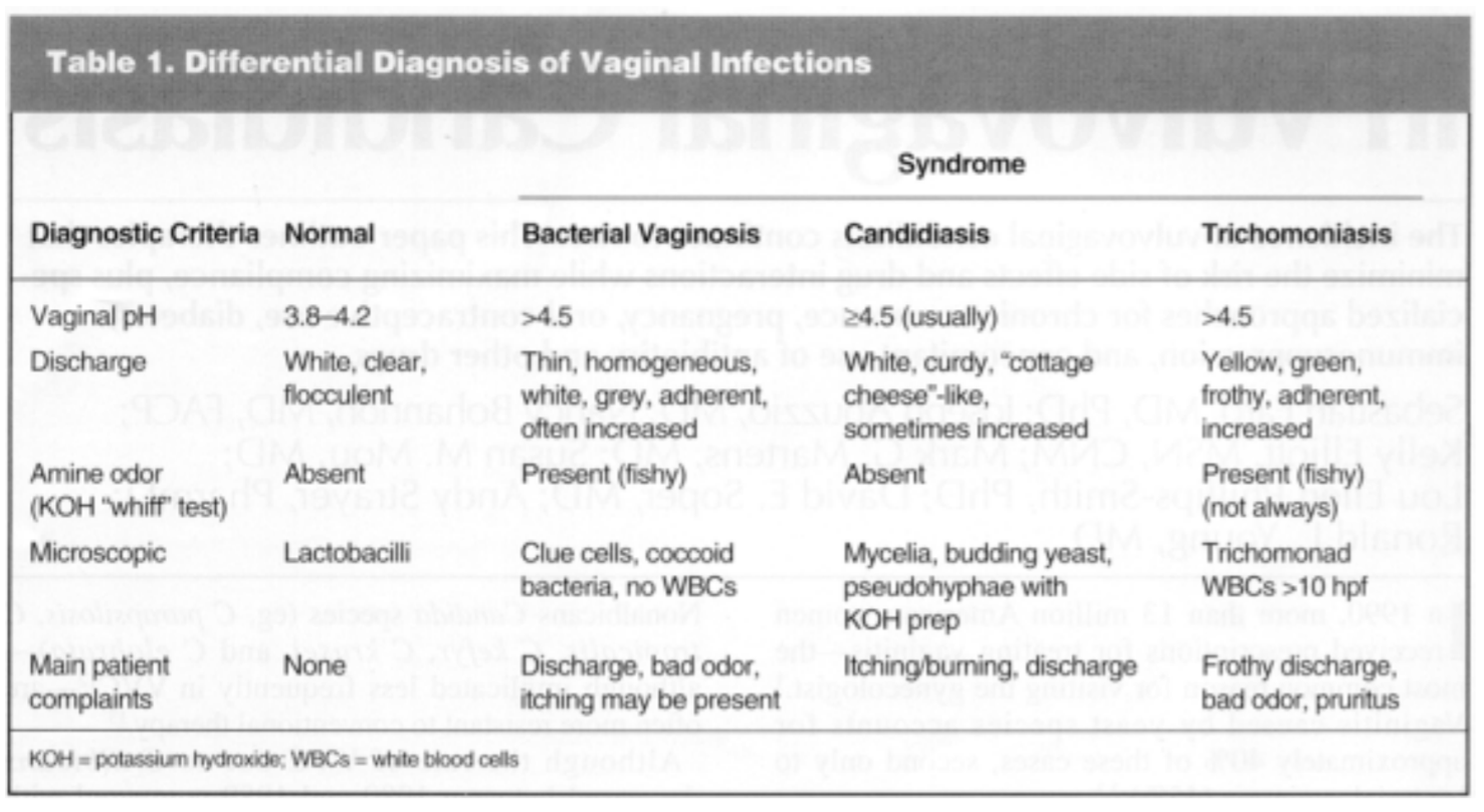 The above chart shows diagnositic criteria for three primary vaginal infections. As you can see, a yeast infection will not cause a fishy (amine) odor. Note all of these infections cause an alkaline pH in the vagina.