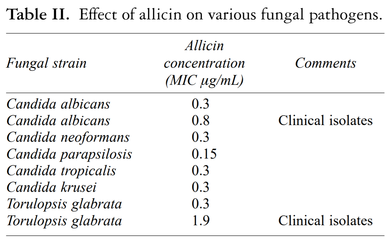 Micrograms are abbreviated as µg.  The chart shows the lowest concentration of allicin required to inhibit the growth of Candida. Very small amounts of allicin arrested Candida albicans growth; showing the potency of this phytochemical.