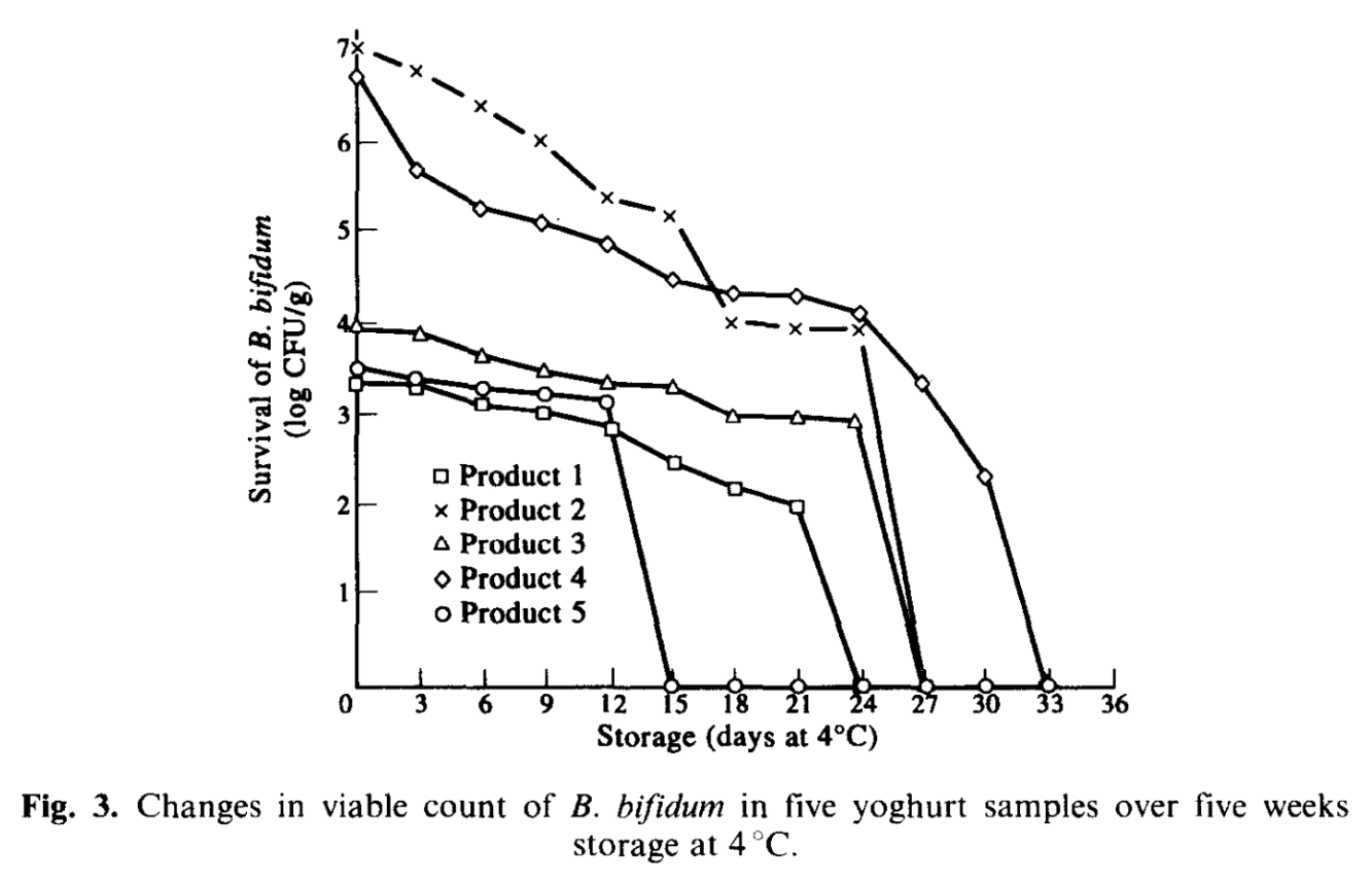 "The chart above shows how well Bifidobacterium bifidum survives refrigerated storage. The x-axis of the chart shows the lenght of time; with a maximum of 5 weeks. The y-axis of the chart indicates the number of living B. bifidum bacteria. The different lines represent the different yogurt products. ""CFU"" stands for colony forming units."