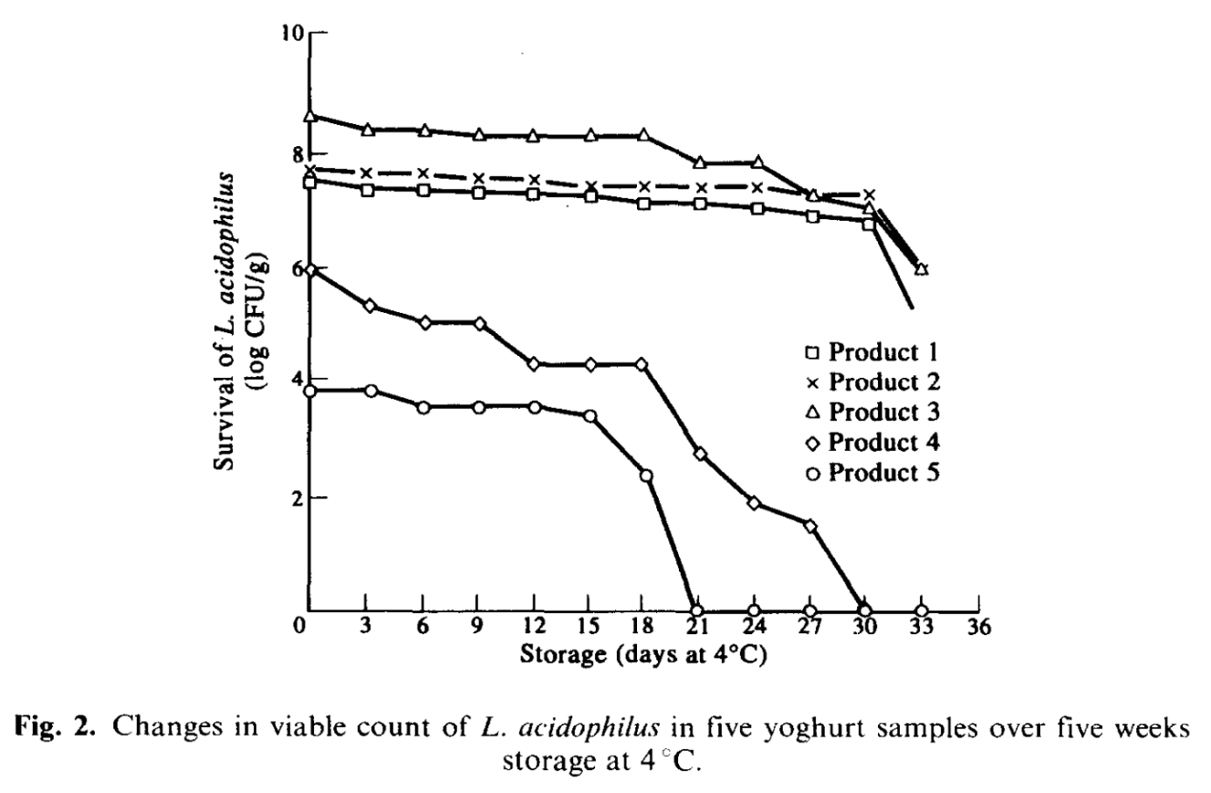 "The chart above shows how well Lactobacillus acidophilus survives refrigerated storage. The x-axis of the chart shows the lenght of time; with a maximum of 5 weeks. The y-axis of the chart indicates the number of living L. acidophilus bacteria. The different lines represent the different yogurt products. ""CFU"" stands for colony forming units."