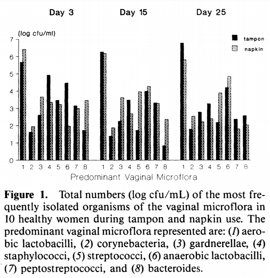 The above chart illustrates bacteria in women's vaginal environment based upon tampon (solid black bars) or menstrual pad (white bars with dashes) use. The amount of bacteria is denoted by the y-axis. The approximate time in which the samples were obtained is shown in the top section of the chart. The x-axis shows the species of bacteria. Perhaps the most significant information in the chart are columns 1 and 6; which show aerobic and anaerobic Lactobacilli counts.