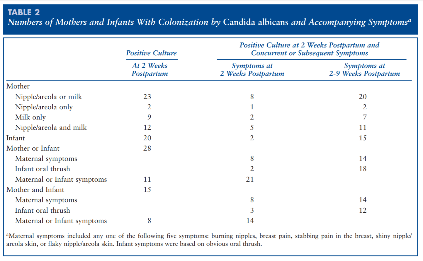 The above chart shows the prevelance of Candida colonization and symptoms at two time intervals. It can be seen, that many women had Candida colonized from some location and experienced symptoms.