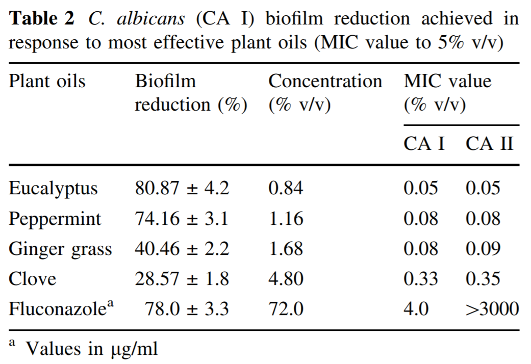 In this chart, the left most column displays the plant oil name (included is fluconazole). The next column to the right shows the biofilm reduction (peppermint oil reduced biofilm by 74.16%). The next column to the right shows the concentration of the oil required to produce the reduction (peppermint oil required 1.16% concentration for the 74.16% reduction). The next columns to the right show the percent required of the oils to inhibit both strains of Candida.