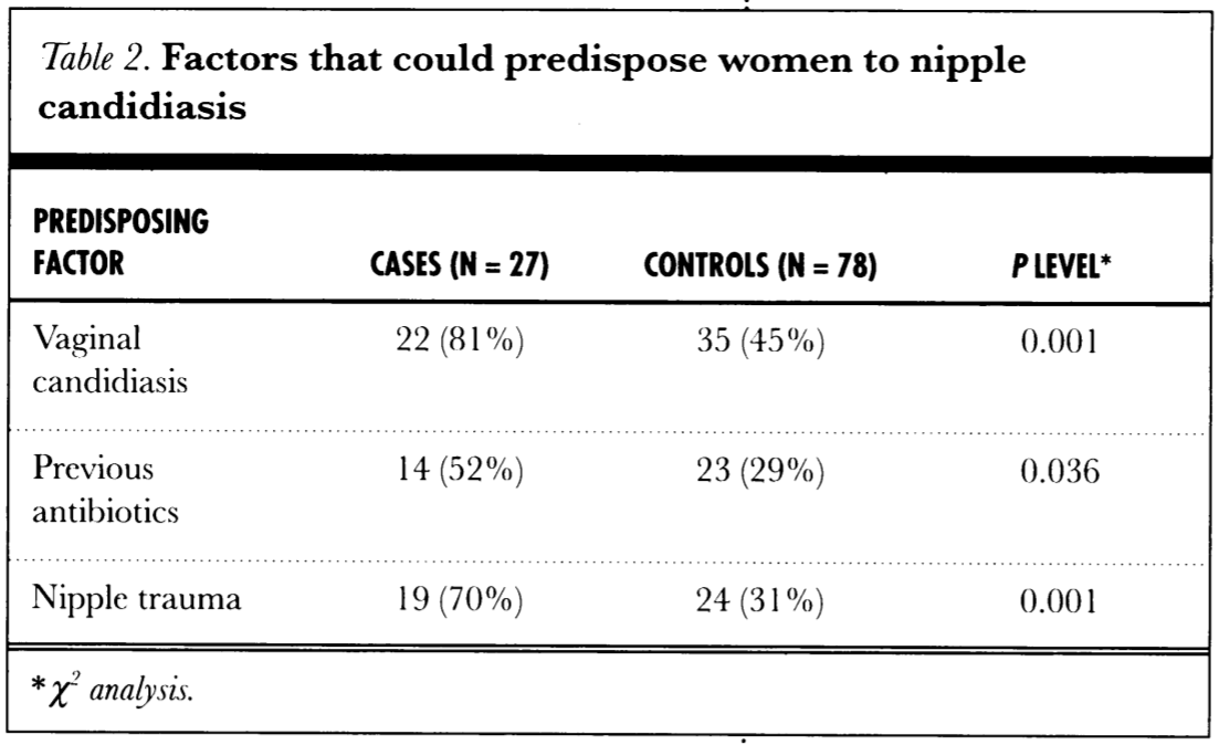 The chart shows women in a case group (those who met criteria for having nipple thrush) and a control group (those who did not have nipple thrush), and the predisposing factors of these women for nipple yeast infections.
